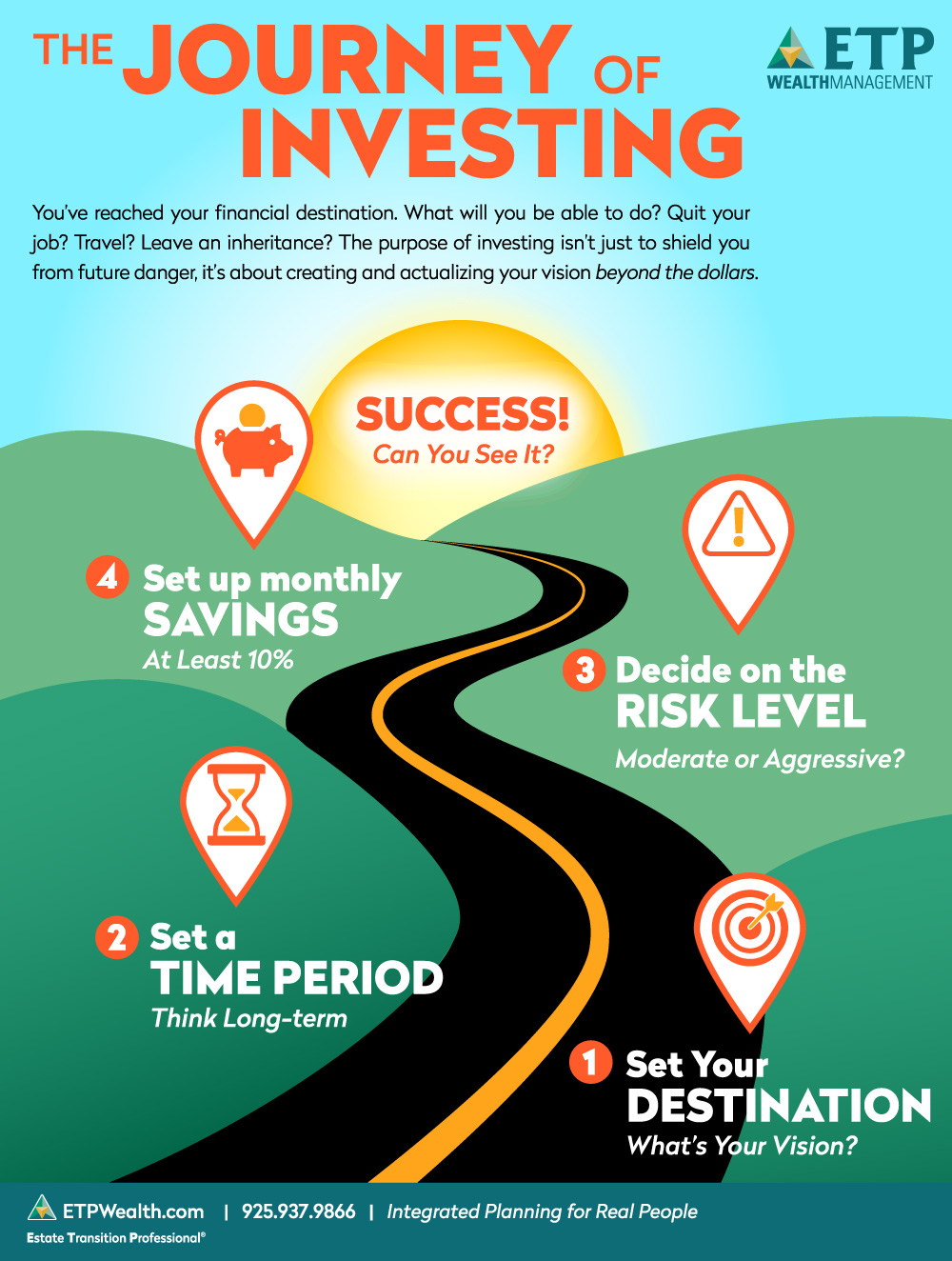 Infographic: The Journey of Investing